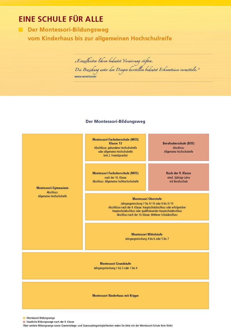 Montessori Landesverband Bayern - Schautafel Bildungsweg
